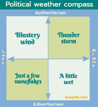 Four point political compass weather meme showing: Just a few snowflakes. A little wet. Blustery winf. Thunder storm